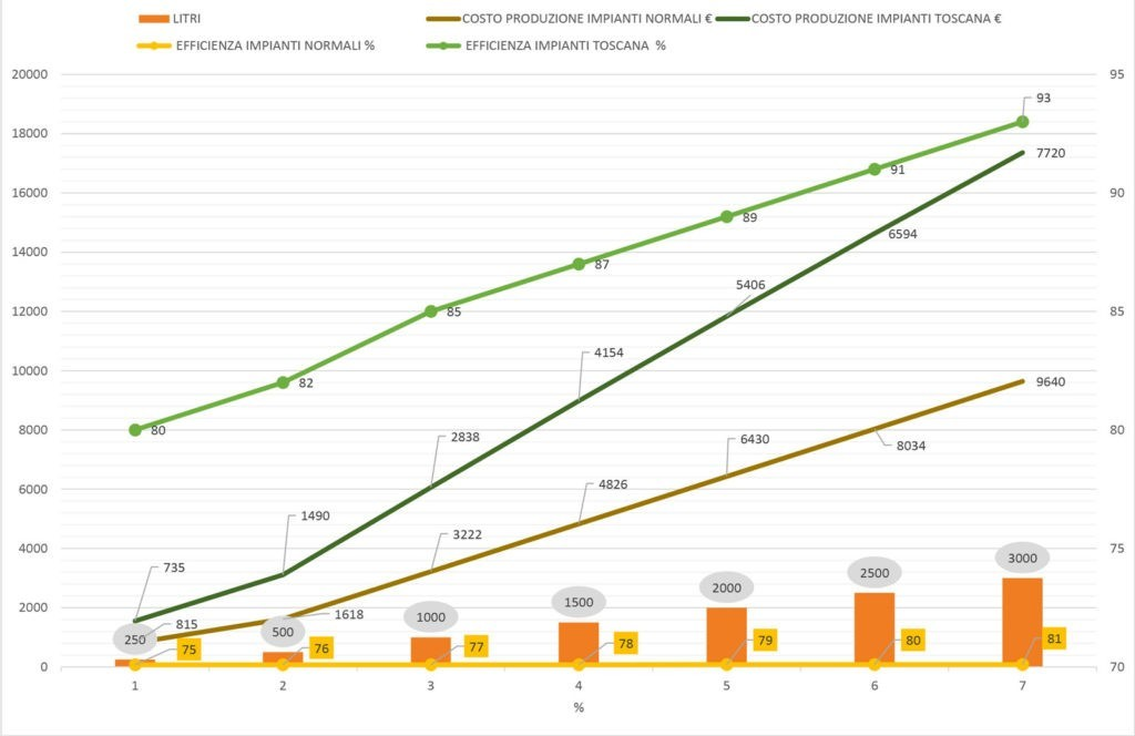 Analisi costo efficienza impianto birra elettrico